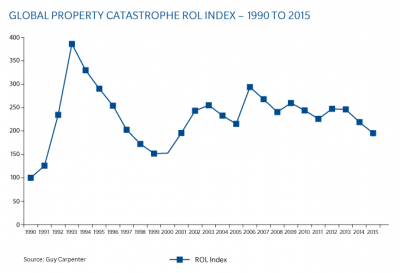 rol-index-2-1990-2015jan1