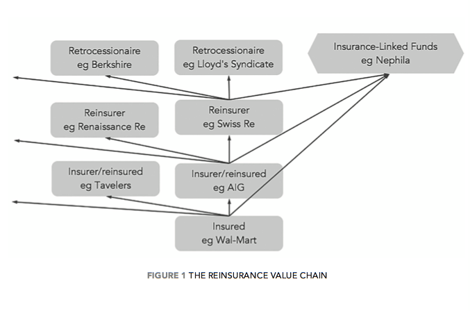 re-value-chain